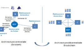 Le Consortium R3 Blockchain Lance Une Nouvelle Plateforme De Chaînes De Production Au Brésil