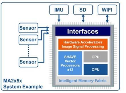 unité de traitement de la vision Intel Movidius